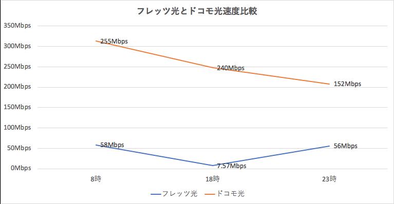 フレッツ光とドコモ光の速度比較グラフ