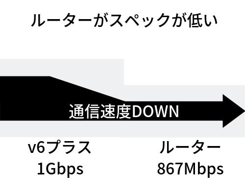 スペックが低いルーターの速度ダウンイメージ
