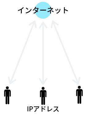 IPv6の接続イメージ