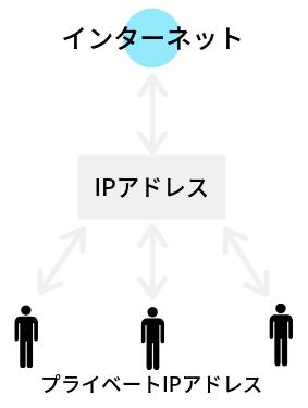 IPマスカレード対応のイメージ
