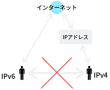 IPv6とIPv4の互換性なしのイメージ