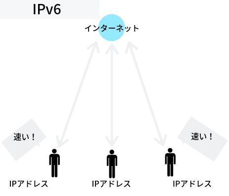IPv6の接続で速いイメージ