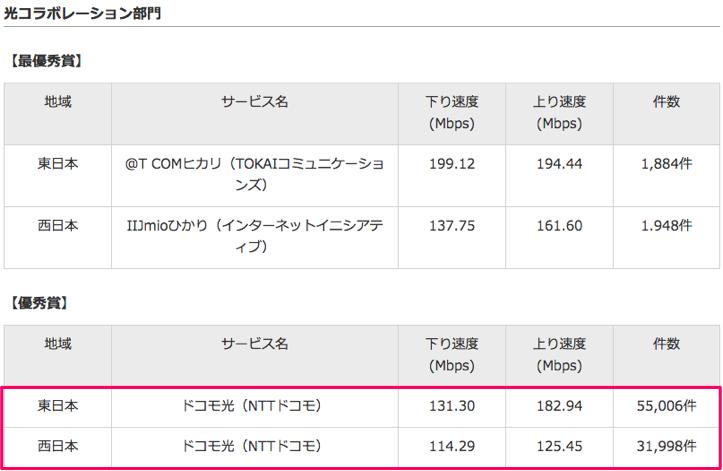 【RBB SPEED AWARD 2017】東日本 ドコモ光 下り131.30Mbps、上り182.94Mbps、西日本 ドコモ光 下り114.29Mbps、上り125.45