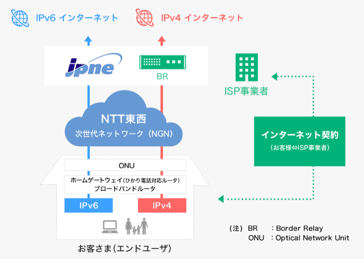 v6プラス(IPv6/IPv4インターネットサービスのサービス概要