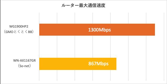 So-netとGMOとくとくBBのルーター速度比較