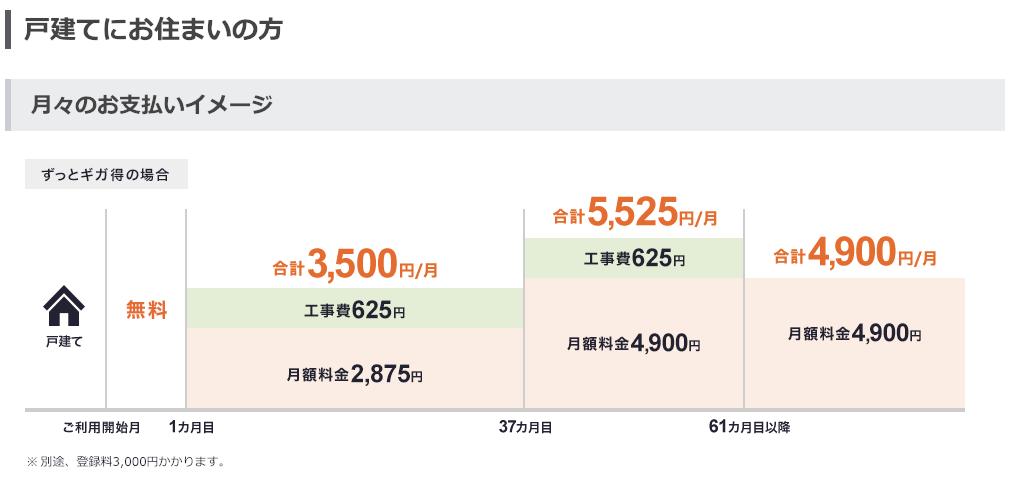 So-netキャンペーン 戸建 料金