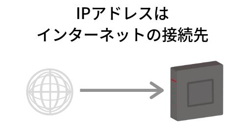 IPアドレスとはインターネットの接続先のこと