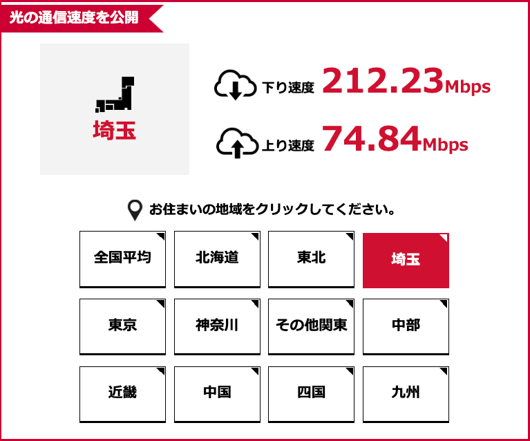ドコモ光・GMOとくとくBB埼玉の通信速度平均