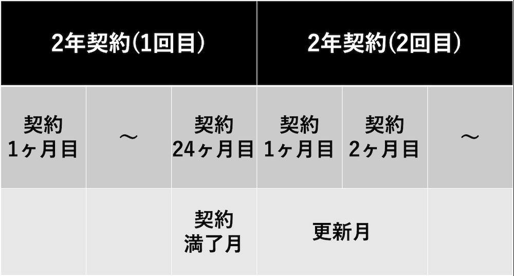 ドコモ光の2019年2月までの更新月