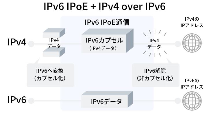 IPv6 IPoE+IPv4 over IPv6