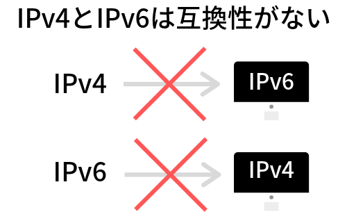 IPv4とIPv6は互換性がない