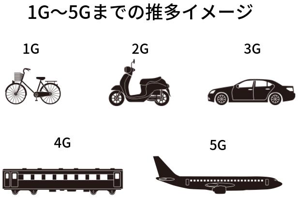 1G〜5Gまでの推多イメージ