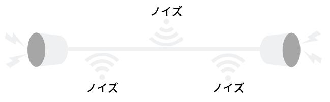 電話回線と距離とノイズ