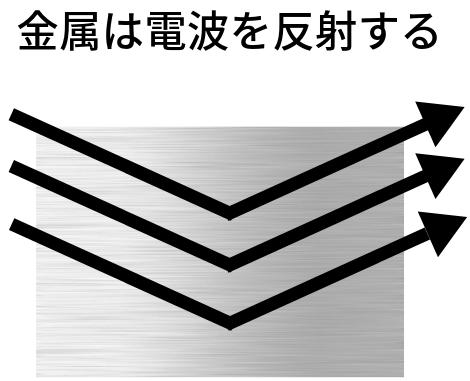 金属が電波を反射するイメージ