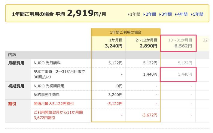 価格.com NURO光 特典 月額料金