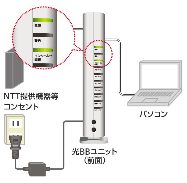 光BBユニット各ランプ