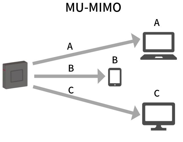 MU-MIMOの通信状態
