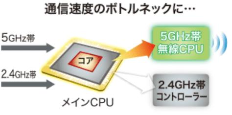 シングルコアCPUのイメージ