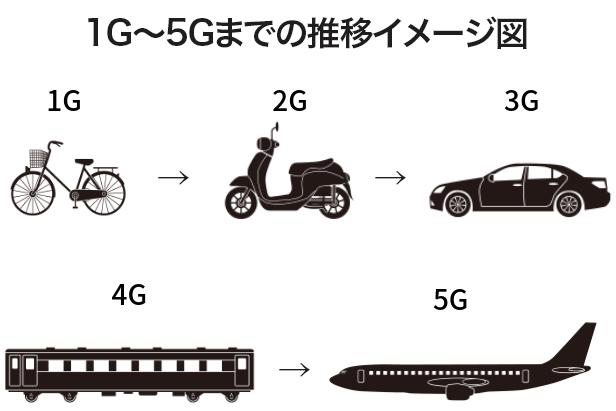 1Gから5Gへの進化