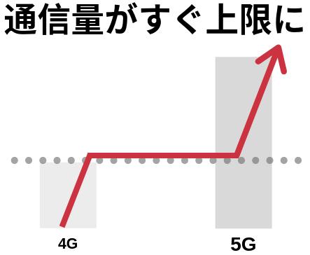5Gでは通信料がすぐ上限に達する