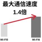 Wi-Fi6とは何?5Gと違う?初心者にも分かりやすく図解で解説