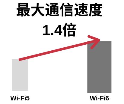 Wi-Fi6と5の最大通信速度比較