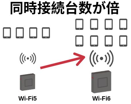 Wi-Fi6は同時接続台数Wi-Fi5のが倍