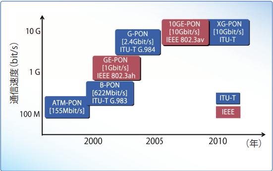 IEEEとITU-TにおけるPONの標準化規格
