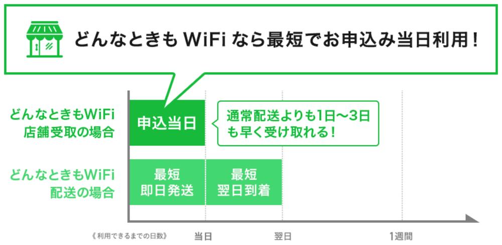 どんなときもWiFi店舗受取サービスの受取詳細