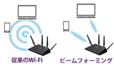 【出典】NETGEAR ビームフォーミングの図解