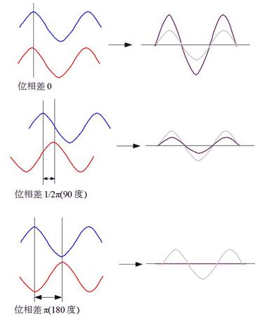 【出典】ITmediaビジネス 電波干渉