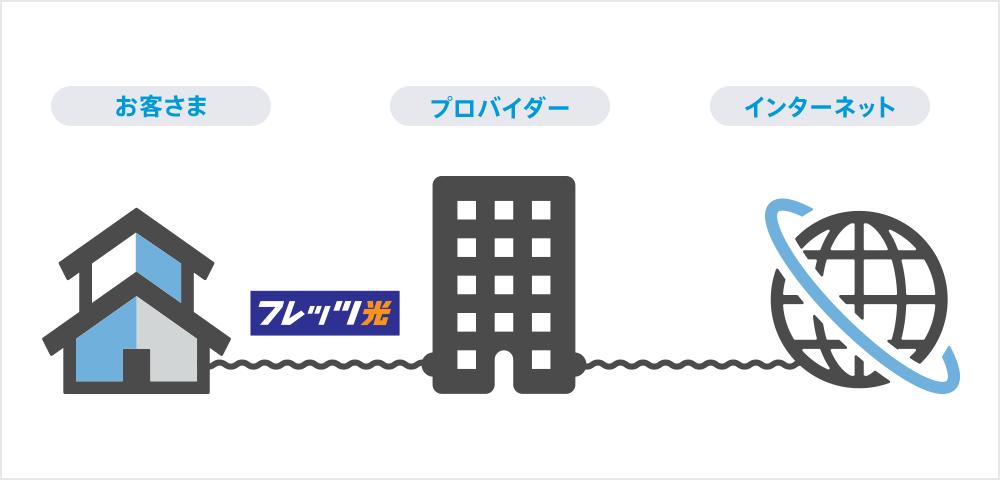 インターネット通信の仕組み