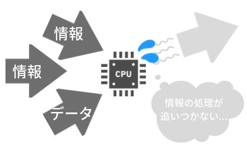 CPUが1台だと処理が遅い