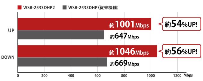 WSR-2533DHP2の無線LAN実行スループットの比較
