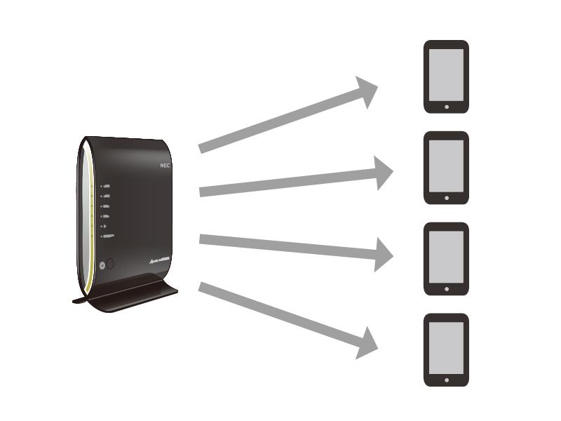 ルーターの同時接続台数が4台の例
