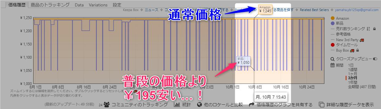 Keepa価格履歴(変動)の拡大図