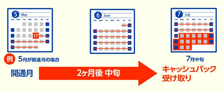 【NURO光】キャッシュバック申請可能時期は開通後2カ月後中旬