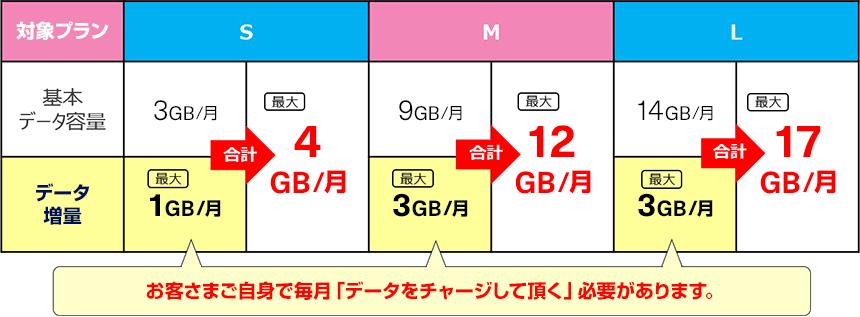 データ増量のイメージ