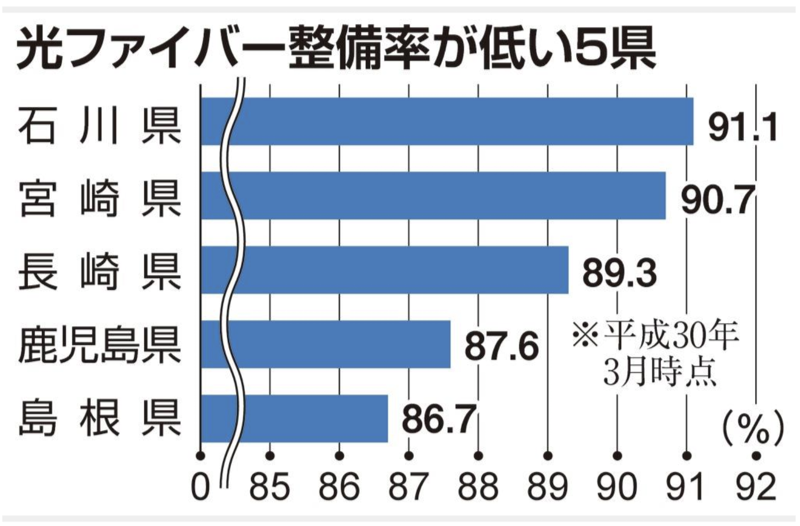 光ファイバー整備率が低い5県