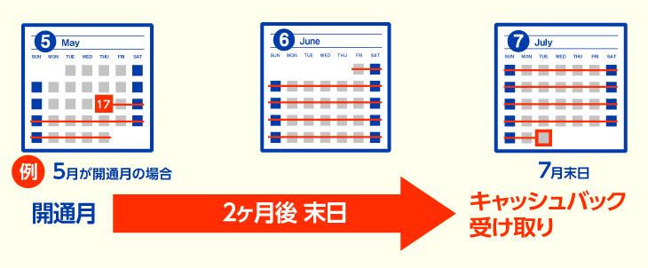 【ビッグローブ光】代理店NEXT キャッシュバックは最短2カ月で受け取り可能
