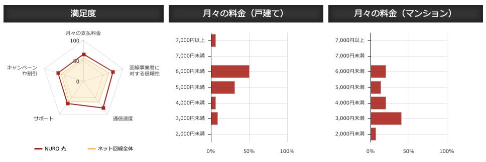 【価格com - 関東】NURO光の満足度、月々の料金(戸建て)、月々の料金(マンション)