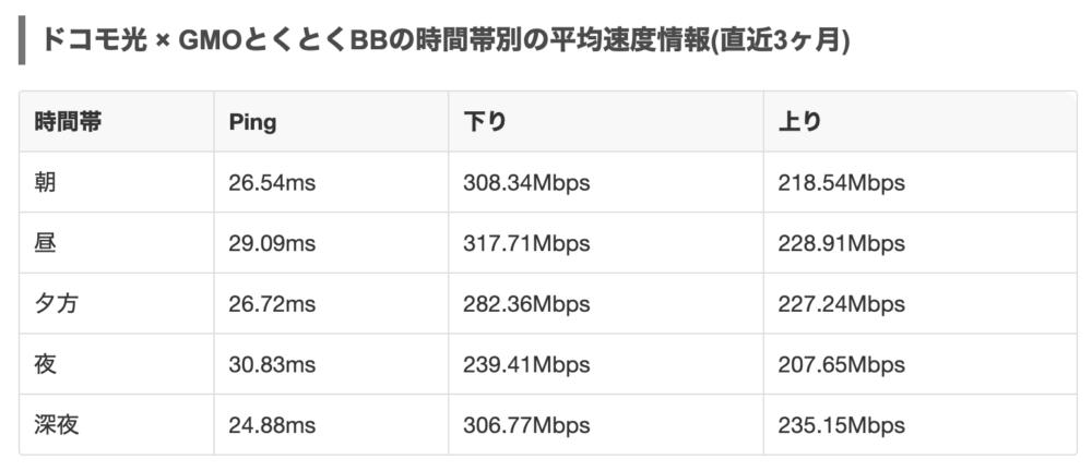 【みんなのネット回線速度】ドコモ光×GMOとくとくBBの時間大別の平均速度情報(直近3カ月)