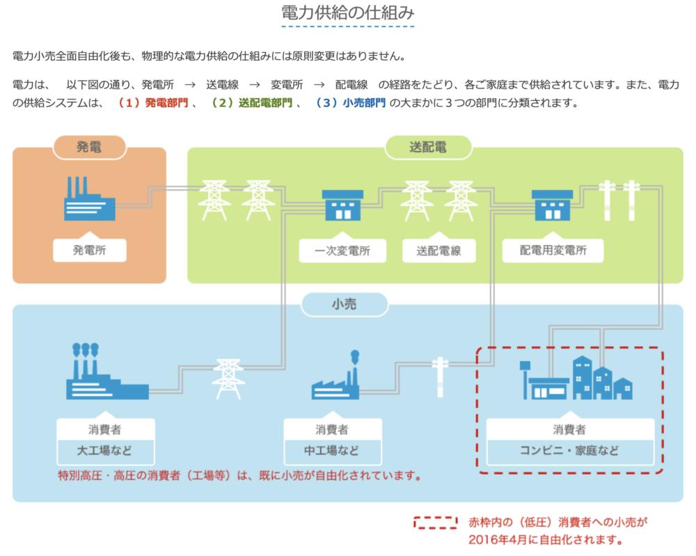 経済産業省 資源エネルギー庁 | 電力供給の仕組み