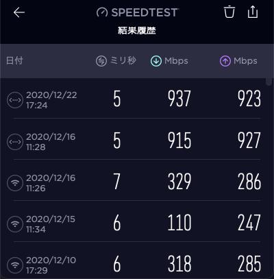 【NURO光】速度調査結果 有線LAN900Mbps台、Wi-Fiは100Mbps台の時も