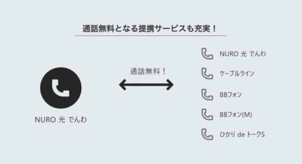 NUROひかりでんわ(光電話サービス)
