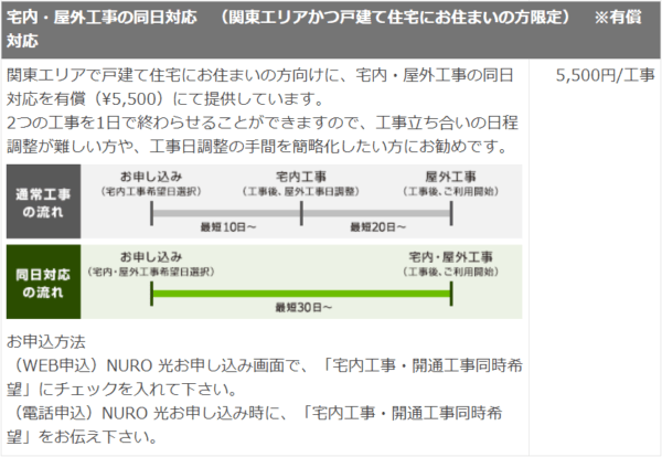 【出典】NURO光 - 追加工事