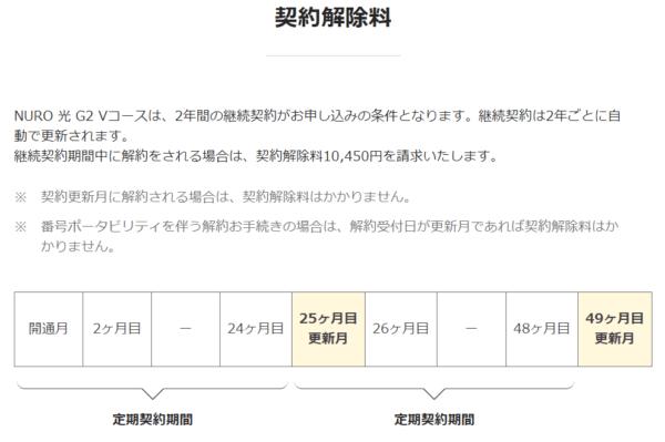 【出典】NURO光 - 解約に伴い発生する費用について