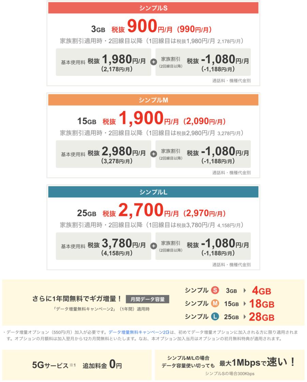 Y!mobile(ワイモバイル)の料金体系