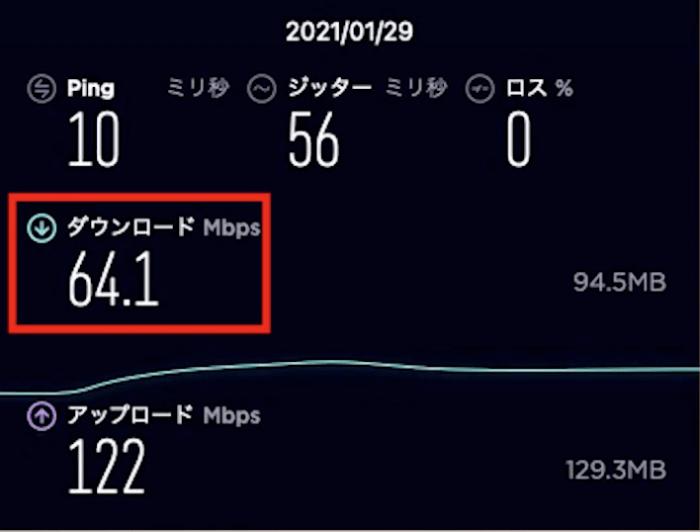 【auひかり(プロバイダーSo-net)】ダウンロード64.1Mbps、アップロード122Mbps