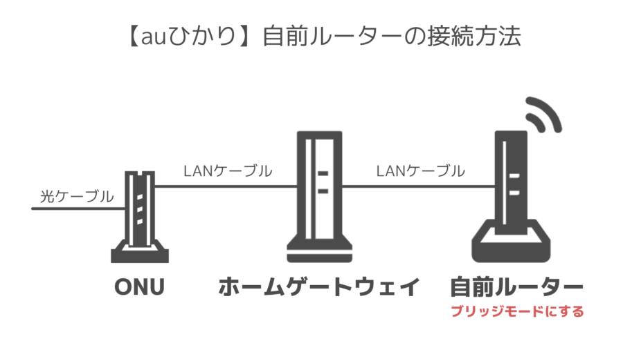 【auひかり】自前ルーターの接続方法
